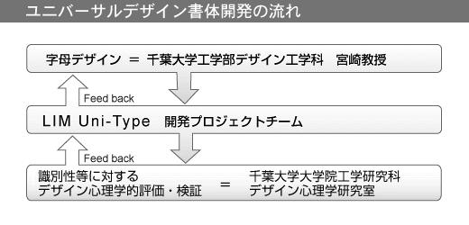 ユニバーサルデザイン書体開発の流れ