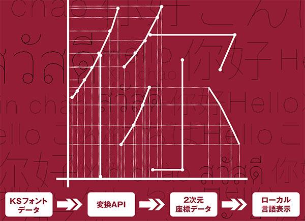 CAD向け芯線フォント